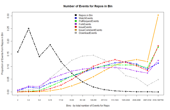 Shows the proportion of 'Social' events which relate to repos in each of the event bins